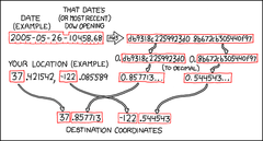 The Algorithm, as shown in xkcd comic #426.